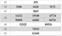 Soi cầu nhận định KQXS AN GIANG từ các cao thủ ngày 08/08 xác suất trúng cao