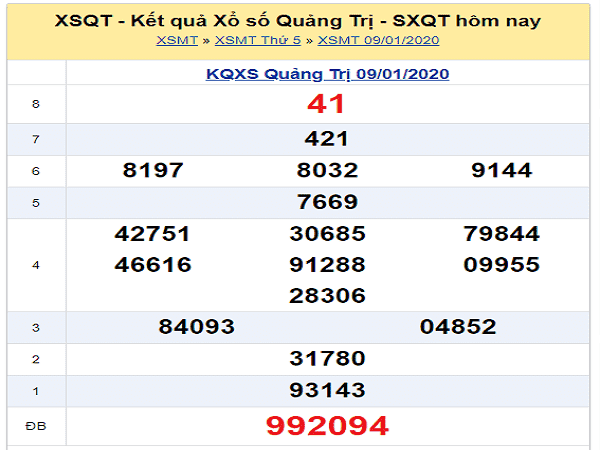 Nhận định KQXSQT ngày 16/01 chuẩn 100%
