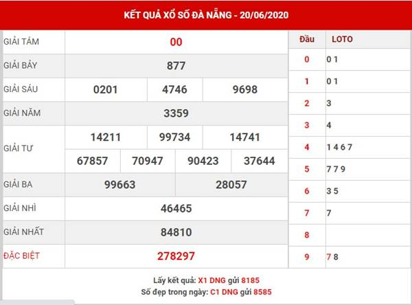 Thống kê XS Đà Nẵng thứ 4 ngày 24-6-2020