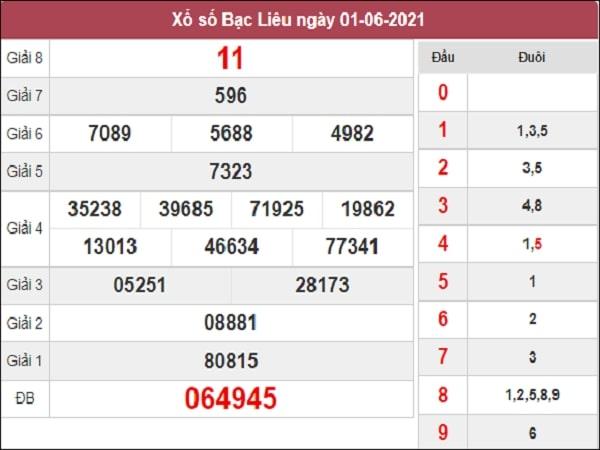 Dự đoán XSBL 08-06-2021