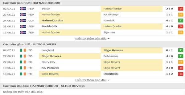 Kèo bóng đá giữa FH Hafnarfjordur vs Sligo Rovers