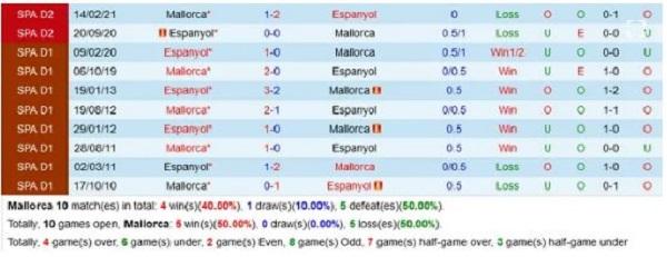 Đối đầu Mallorca vs Espanyol