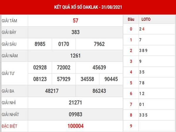 Phân tích KQXS Daklak thứ 3 ngày 7/9/2021