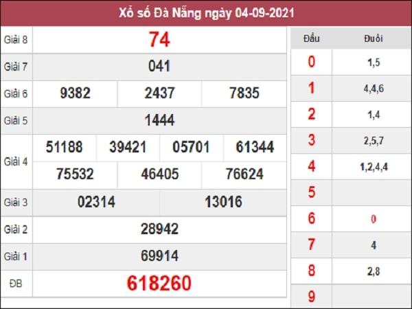 Dự đoán XSDNG 08-09-2021