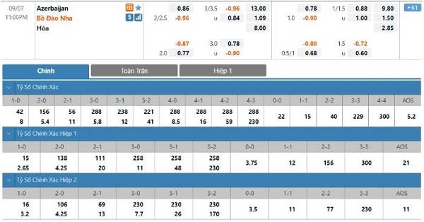 Thông tin tỷ lệ kèo Azerbaijan vs Bồ Đào Nha