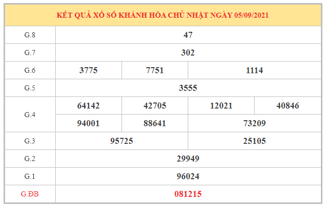 Soi cầu XSKH ngày 8/9/2021 dựa trên kết quả kì trước