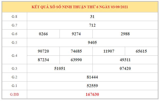 Phân tích KQXSNT ngày 10/9/2021 dựa trên kết quả kì trước